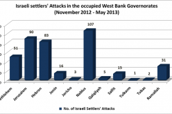ARIJ records 404 Israeli Settlers attacks over the past six months in the occupied West Bank Governorates