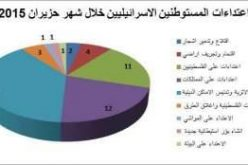 تقرير الانتهاكات الإسرائيلية في الأراضي المحتلة – حزيران 2015