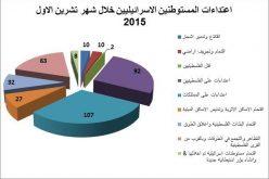 تقرير الانتهاكات الإسرائيلية في الأراضي المحتلة – تشرين الاول 2015