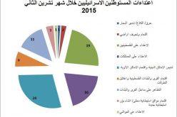 تقرير الانتهاكات الإسرائيلية في الأراضي المحتلة – تشرين الثاني 2015