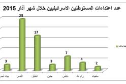 تقرير الانتهاكات الإسرائيلية في الأراضي المحتلة – آذار 2015