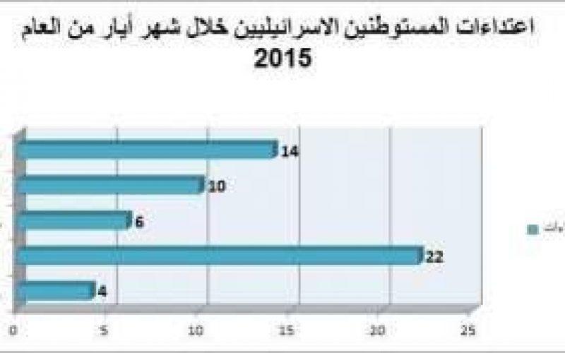 تقرير الانتهاكات الإسرائيلية في الأراضي المحتلة – أيار 2015