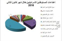 تقرير الانتهاكات الإسرائيلية في الأراضي المحتلة – كانون الثاني 2016