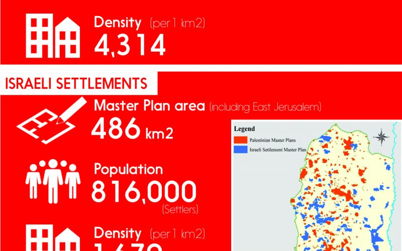 """Info-graph: The """"Israeli Settlement Blocs"""" vs the Palestinian built-up area in the occupied West Bank"""