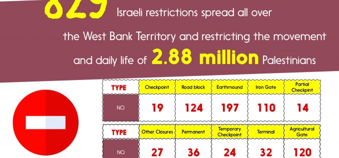 Info-graph: The Israeli restrictions on movement in the occupied West Bank