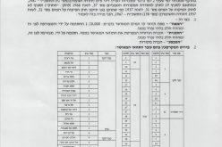 الاحتلال يخطر بإنشاء خط مائي جديد يخدم المستعمرات الإسرائيلية على حساب أراضي قرى شرق قلقيلية