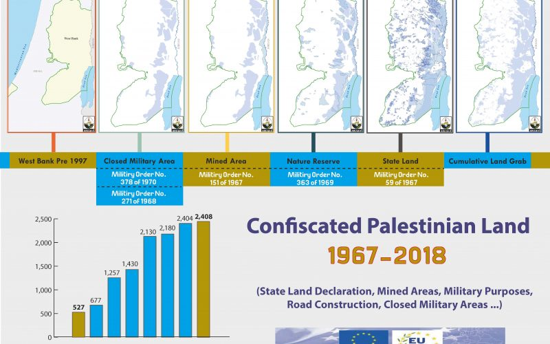 Info graph: Confiscated Palestinian Land during the period of 1967 & 2018