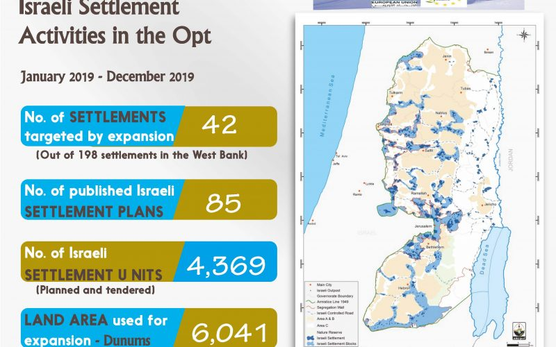 Info Graph: Israeli Settlement Activities during 2019