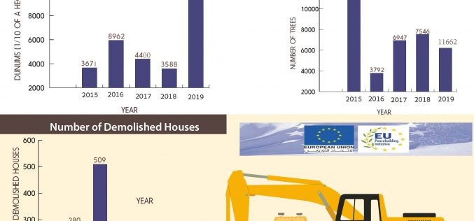 Info Graph: A record of Israeli violations of The Human Rights Charter in Palestine