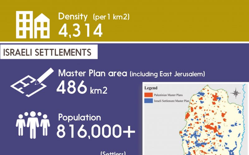 Info Graph: Contrast of Population Density in the occupied Palestinian Territory