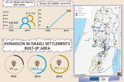 Info Graph: Expansion in Israeli Settlements built-up area during the period of 1992 & 2018