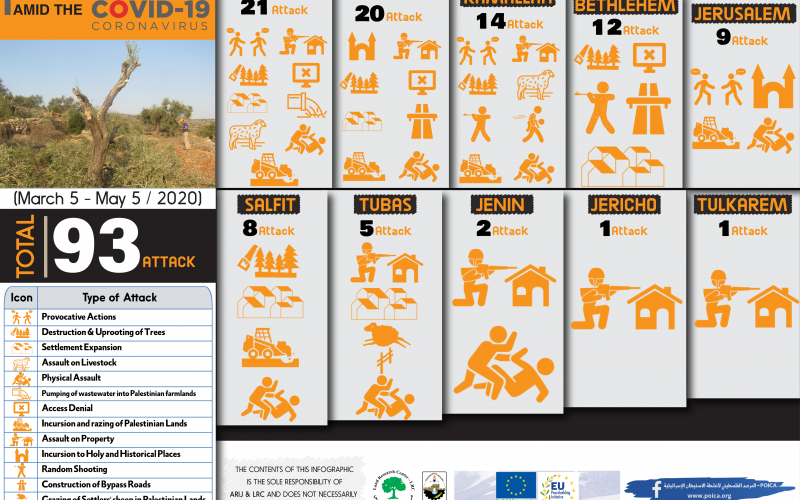 Infograph: Israeli Settler Attacks in the occupied West Bank Amid COVID-19