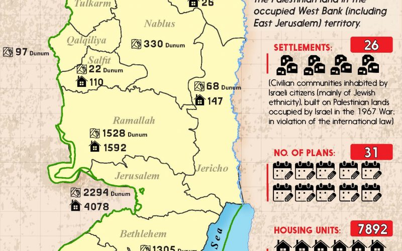 Infograph: Israeli Settlement Plans during the first quarter of 2020 (Jan- March)/2020