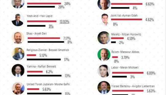 INFOGRAPH – 2021 ISRAELI LEGALISTIVE ELECTIONS